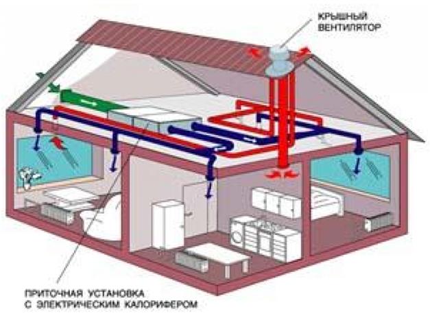 Нужна ли вентиляция в частном доме? Как выбрать подходящую систему / Бытовая вентиляция